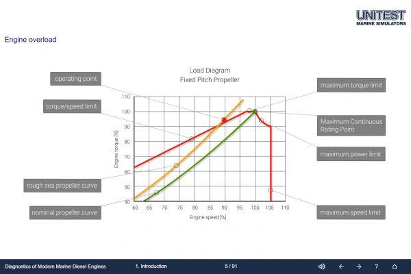 Marine Training Software Diagnostics